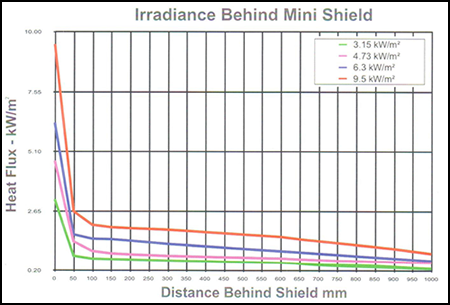 Irradiance behind mini shield